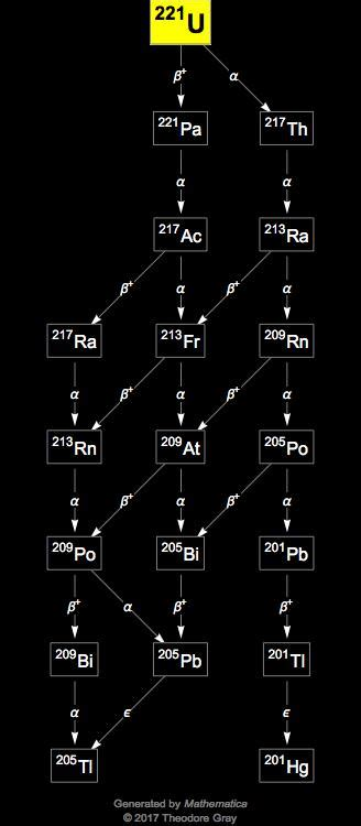 Isotope data for uranium-221 in the Periodic Table